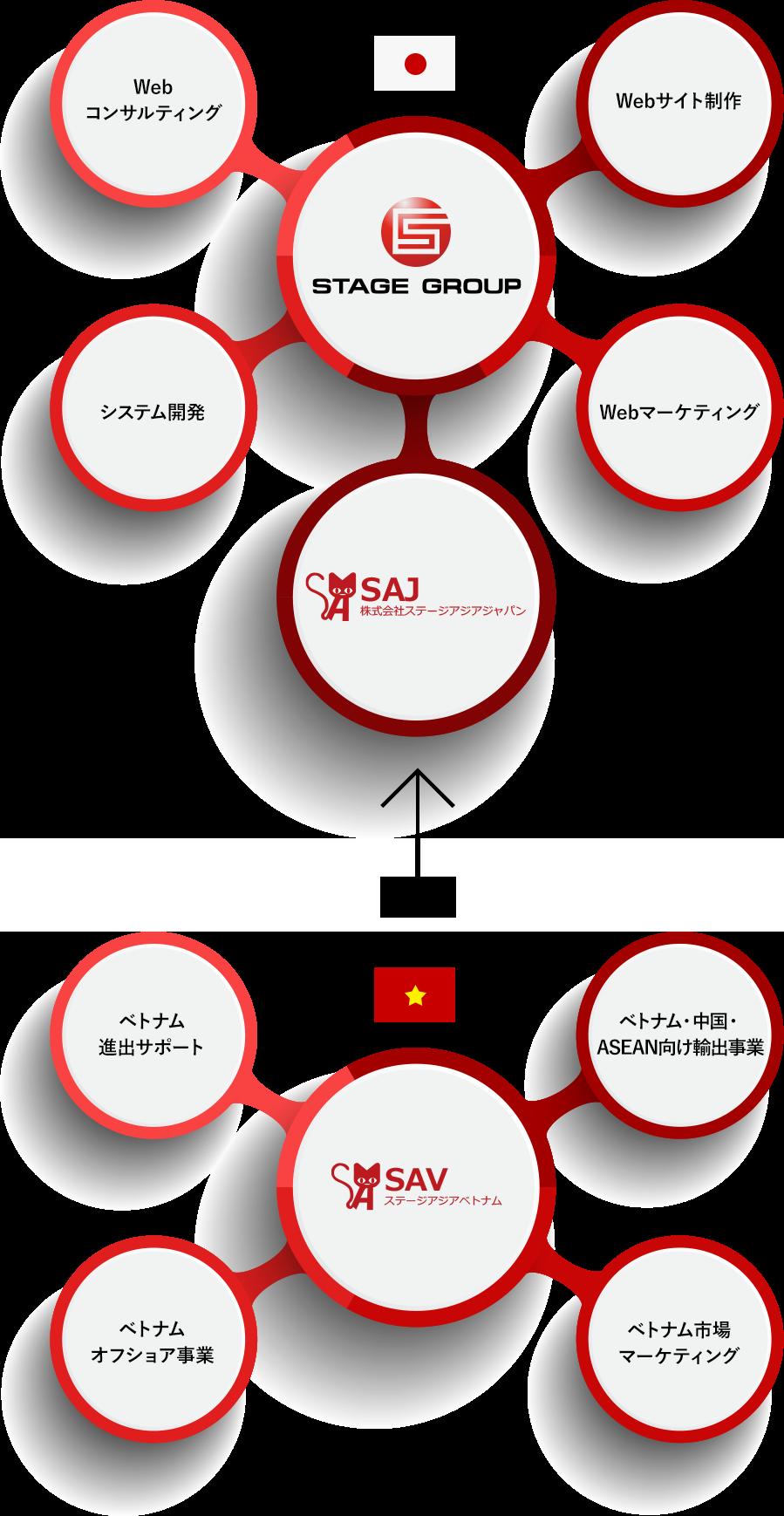 webコンサルティング webサイト作成 システム開発 webマーケティング stagegroup SAJ株式会社ステージアジアジャパン ベトナム進出サポート ベトナム・中国・ASEAN向け輸出事業 ベトナムオフショア事業 ベトナム市場マーケティング SAV ステージアジアベトナム